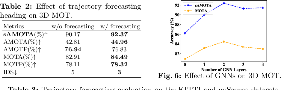 Figure 4 for Joint 3D Tracking and Forecasting with Graph Neural Network and Diversity Sampling