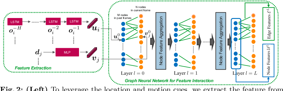 Figure 3 for Joint 3D Tracking and Forecasting with Graph Neural Network and Diversity Sampling