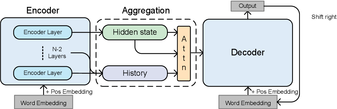 Figure 1 for Improving Abstractive Text Summarization with History Aggregation