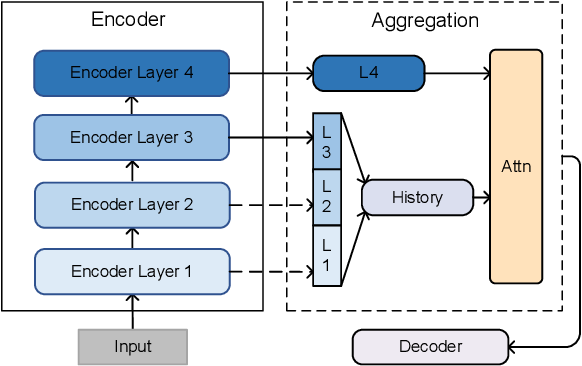 Figure 3 for Improving Abstractive Text Summarization with History Aggregation