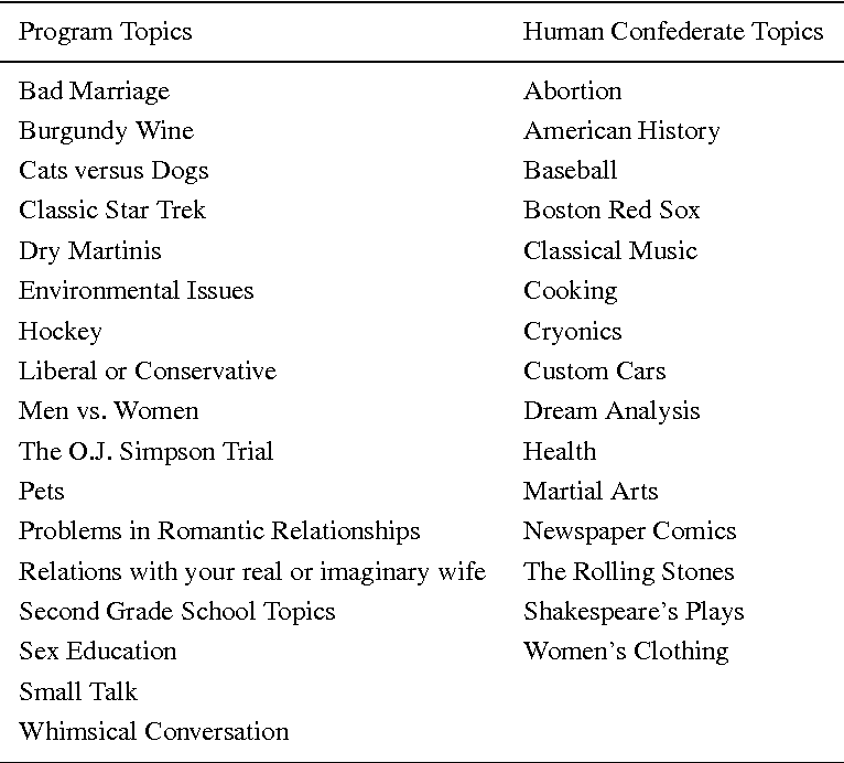 Table II from Passing Loebner's Turing Test: A Case of