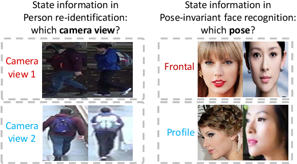 Figure 1 for Weakly supervised discriminative feature learning with state information for person identification