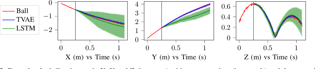Figure 2 for Real Time Trajectory Prediction Using Deep Conditional Generative Models