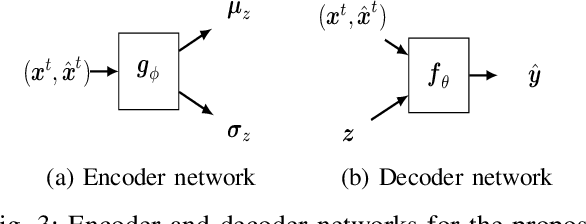 Figure 3 for Real Time Trajectory Prediction Using Deep Conditional Generative Models