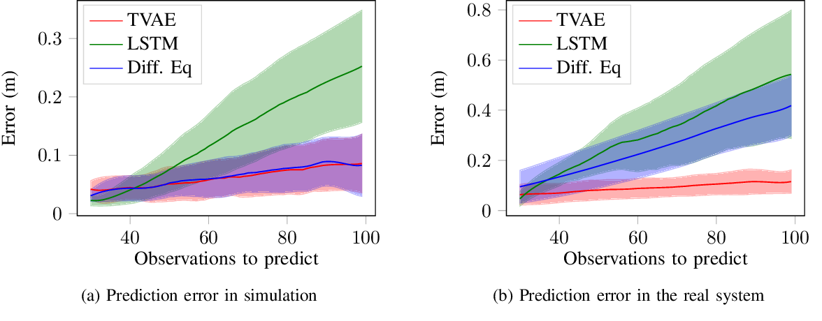 Figure 4 for Real Time Trajectory Prediction Using Deep Conditional Generative Models