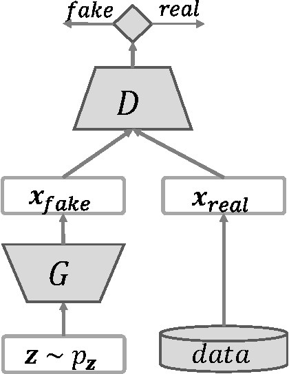 Figure 2 for KGAN: How to Break The Minimax Game in GAN