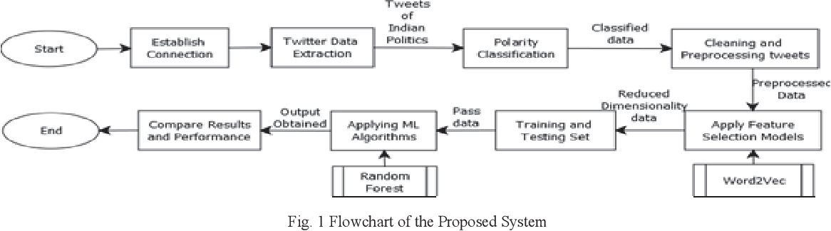 Figure 1 for Tweets Sentiment Analysis via Word Embeddings and Machine Learning Techniques
