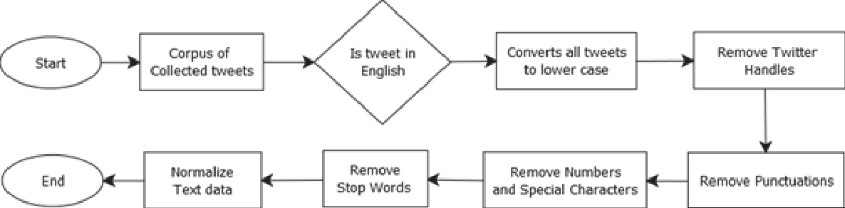 Figure 3 for Tweets Sentiment Analysis via Word Embeddings and Machine Learning Techniques