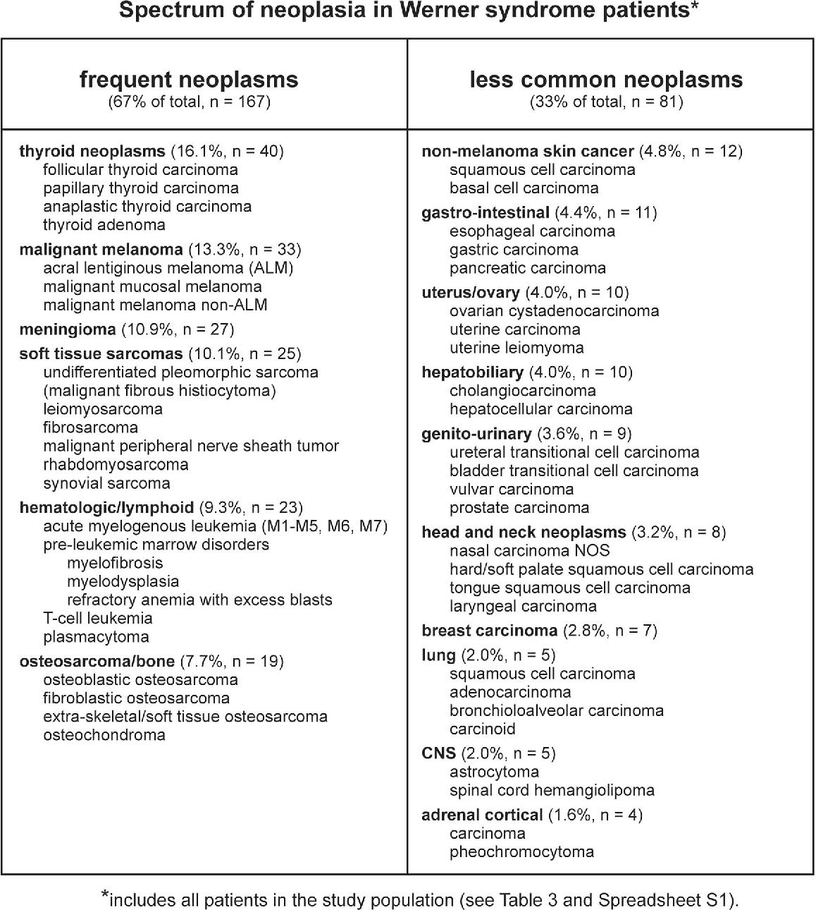 Werner syndrome: description and symptoms 100