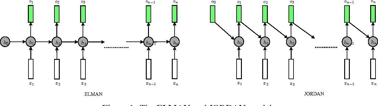 Figure 1 for Toward Mention Detection Robustness with Recurrent Neural Networks