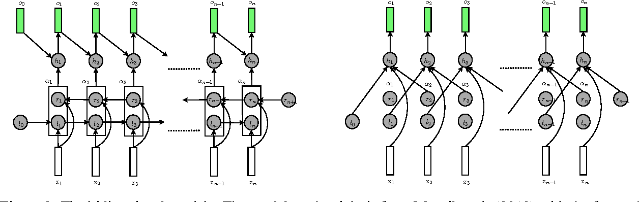 Figure 3 for Toward Mention Detection Robustness with Recurrent Neural Networks
