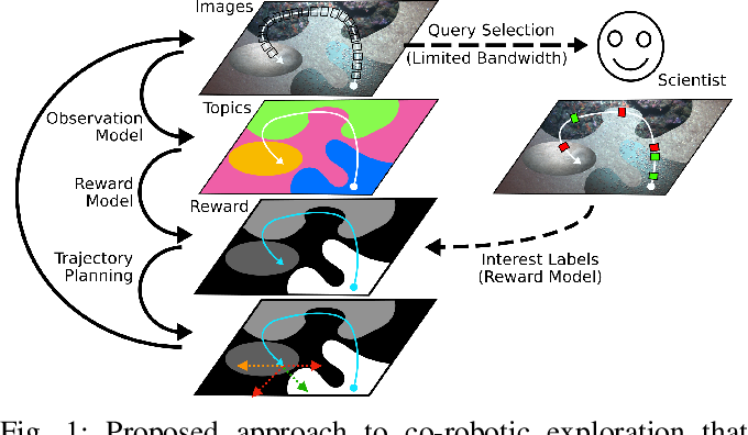 Figure 1 for Active Reward Learning for Co-Robotic Vision Based Exploration in Bandwidth Limited Environments