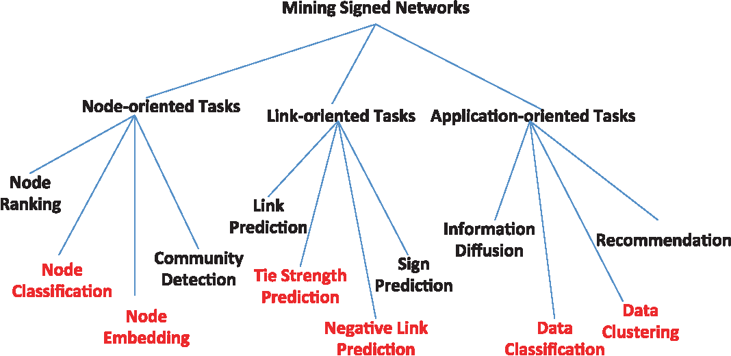 Figure 4 for A Survey of Signed Network Mining in Social Media