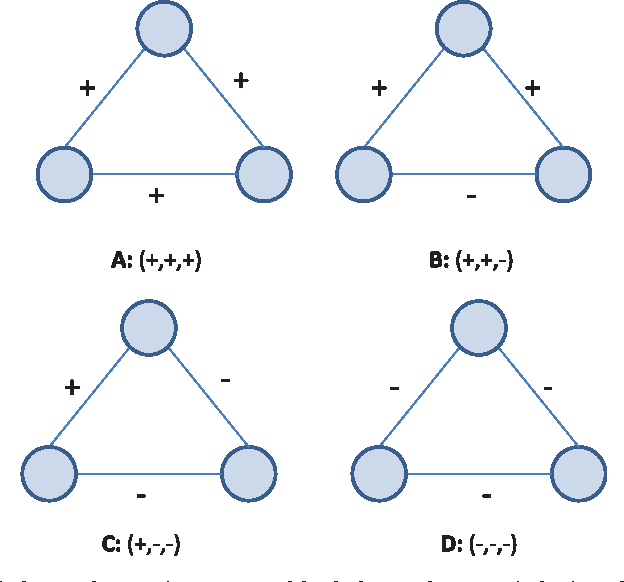 Figure 1 for A Survey of Signed Network Mining in Social Media