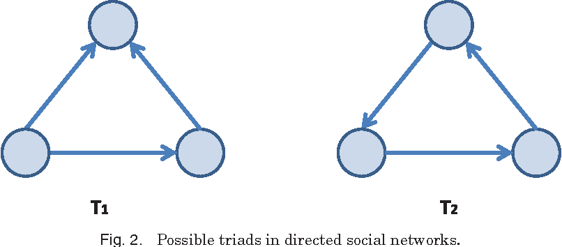 Figure 2 for A Survey of Signed Network Mining in Social Media