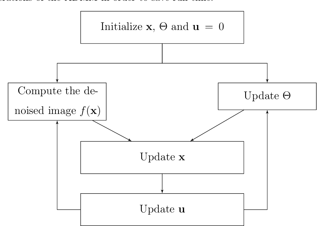 Figure 1 for DeepRED: Deep Image Prior Powered by RED