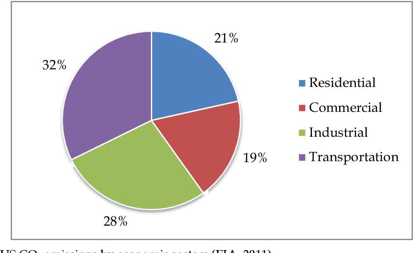 Fig. 2. US CO2 emissions by economic sectors (EIA, 2011)