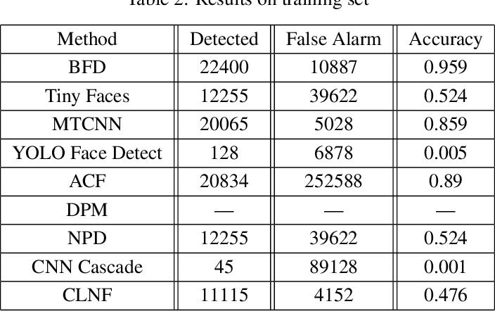Figure 4 for Face Detection on Surveillance Images