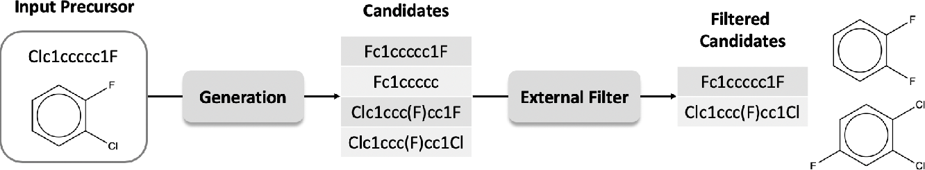 Figure 3 for Improving Molecular Design by Stochastic Iterative Target Augmentation