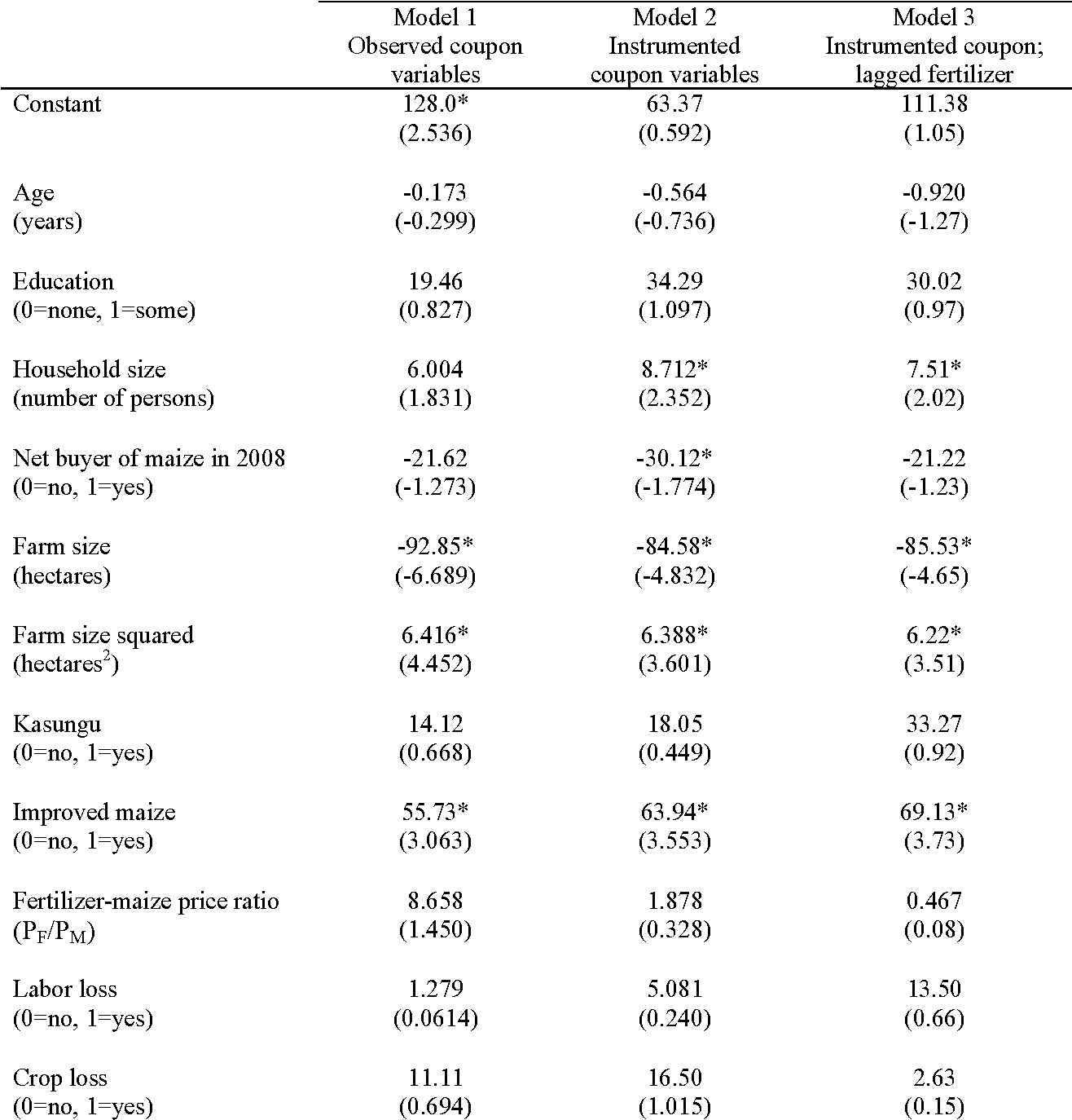Table 3 Regression results for the effect of coupon receipt on maize fertilizer use