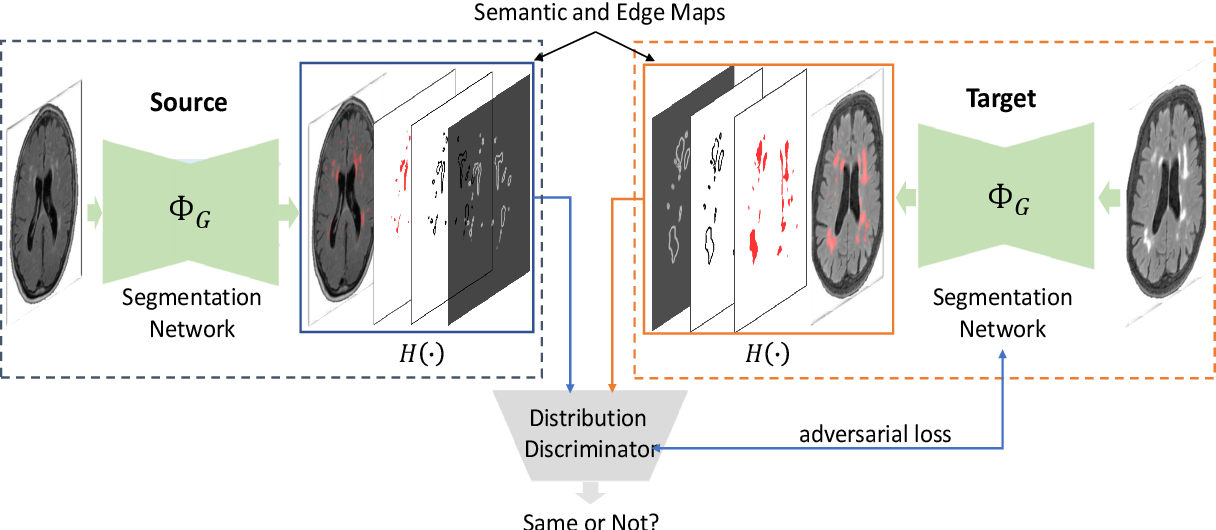 Figure 3 for e-UDA: Efficient Unsupervised Domain Adaptation for Cross-Site Medical Image Segmentation