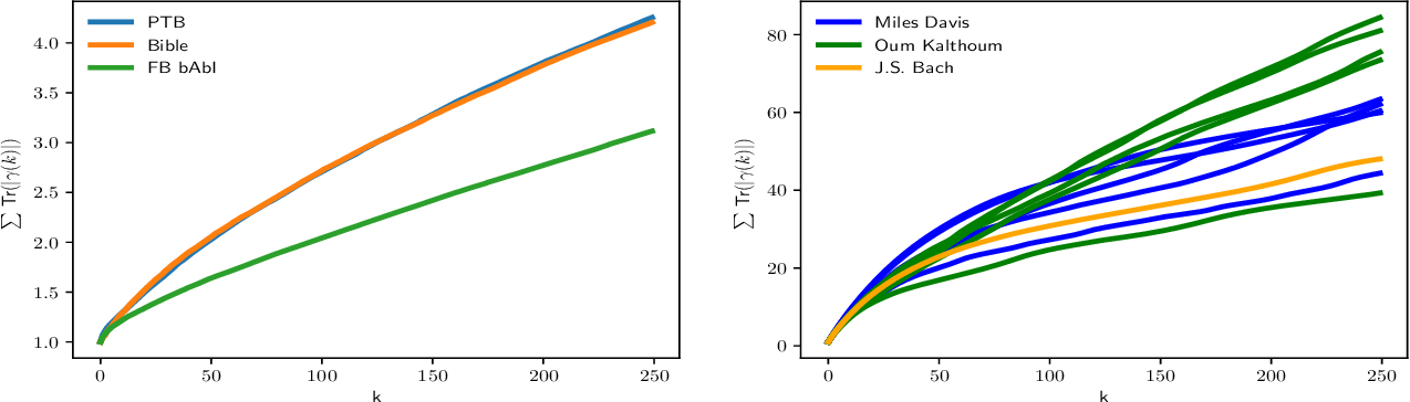 Figure 3 for A Statistical Investigation of Long Memory in Language and Music