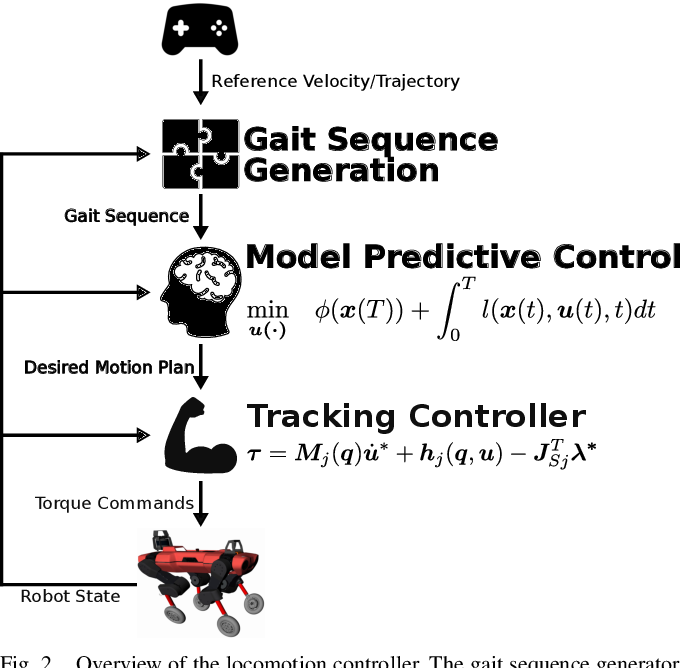Figure 2 for Whole-Body MPC and Online Gait Sequence Generation for Wheeled-Legged Robots