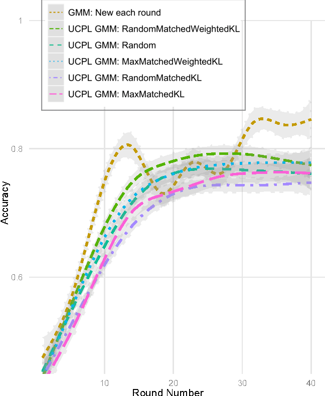 Figure 2: User controllable learning of 124 location sharing policies. The curves are non-parametric regressions of the experimental accuracy per each round of evaluation. Tests were performed on the 8 users with the most complex policies, who cumulatively specified policies for 124 friends.