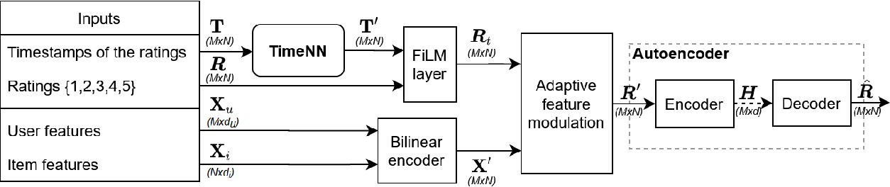 Figure 1 for Modurec: Recommender Systems with Feature and Time Modulation