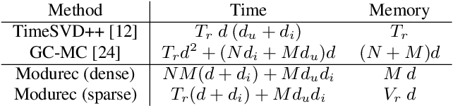 Figure 2 for Modurec: Recommender Systems with Feature and Time Modulation