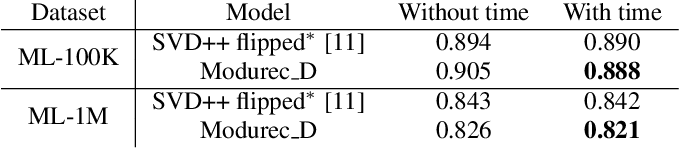 Figure 4 for Modurec: Recommender Systems with Feature and Time Modulation