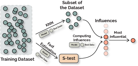 Figure 1 for FastIF: Scalable Influence Functions for Efficient Model Interpretation and Debugging