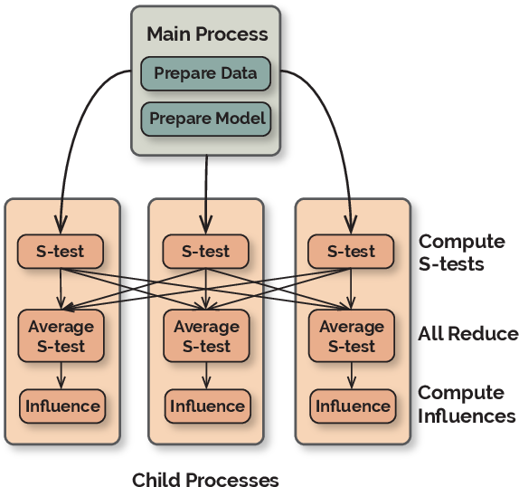 Figure 3 for FastIF: Scalable Influence Functions for Efficient Model Interpretation and Debugging