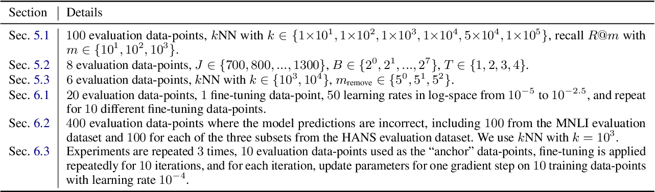 Figure 4 for FastIF: Scalable Influence Functions for Efficient Model Interpretation and Debugging