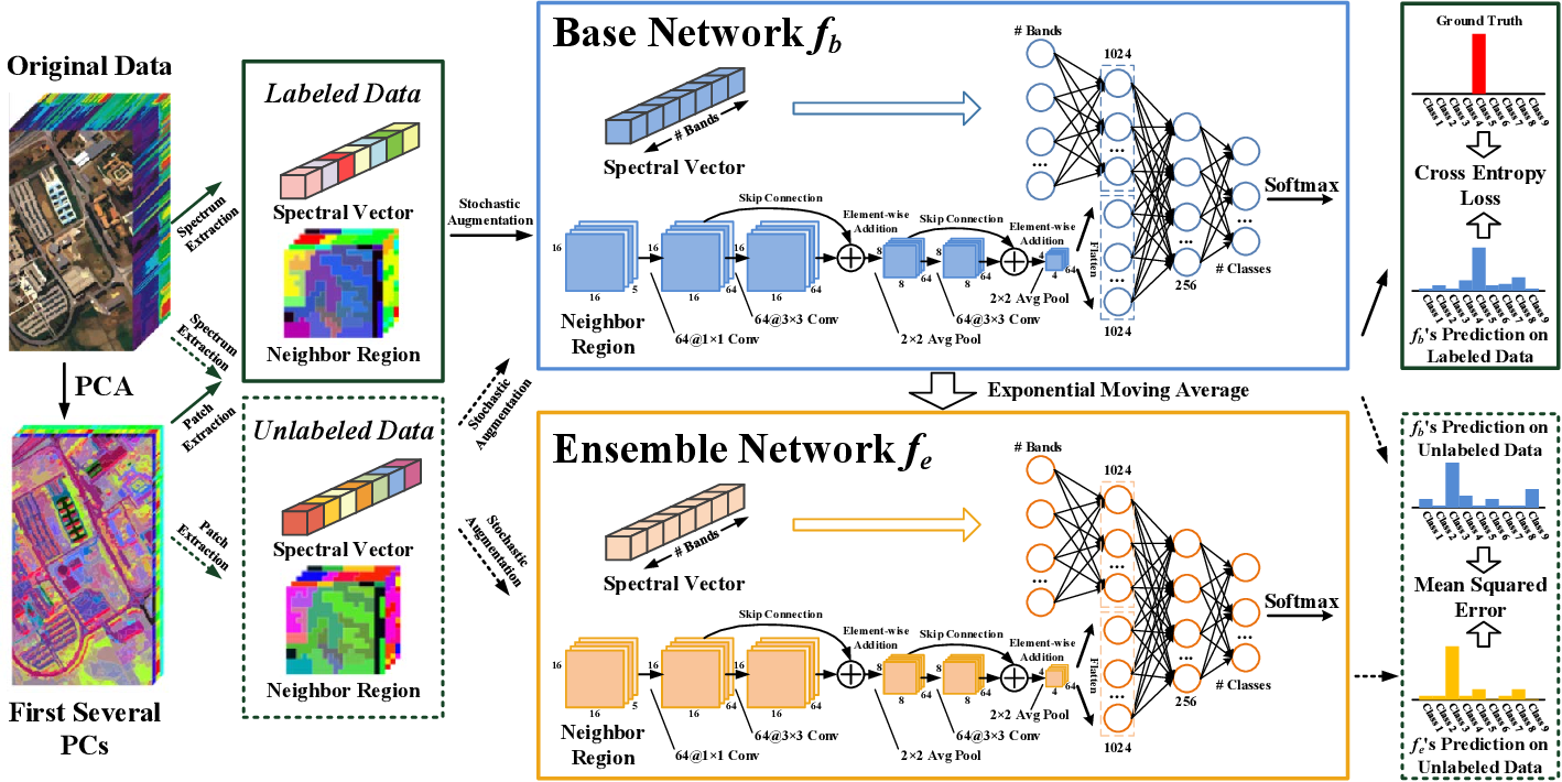 Figure 2 for Robust Self-Ensembling Network for Hyperspectral Image Classification