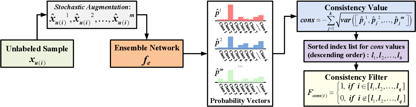 Figure 3 for Robust Self-Ensembling Network for Hyperspectral Image Classification