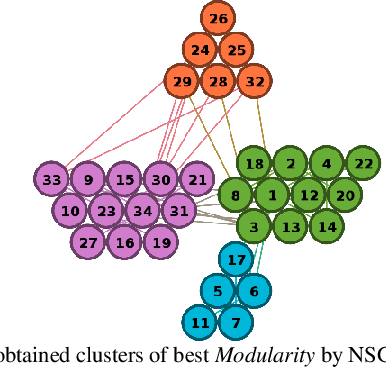 Figure 4 for Evolutionary Multi Objective Optimization Algorithm for Community Detection in Complex Social Networks