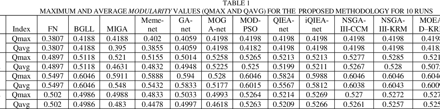 Figure 2 for Evolutionary Multi Objective Optimization Algorithm for Community Detection in Complex Social Networks