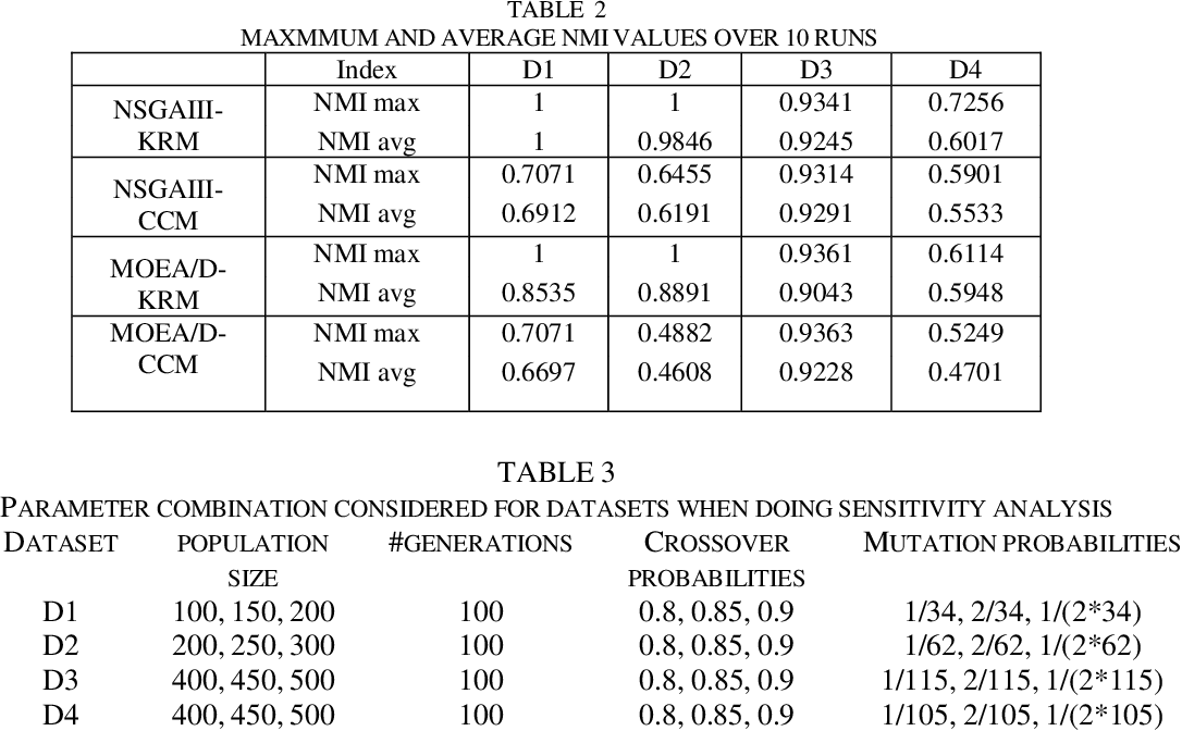 Figure 3 for Evolutionary Multi Objective Optimization Algorithm for Community Detection in Complex Social Networks