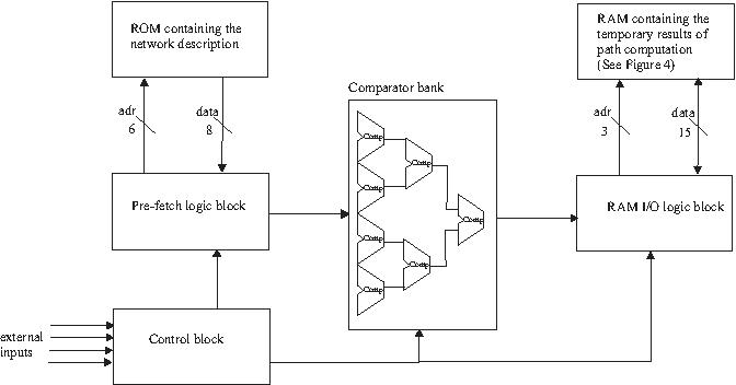 figure 1 from dijkstra s shortest path routing algorithm in rh semanticscholar org