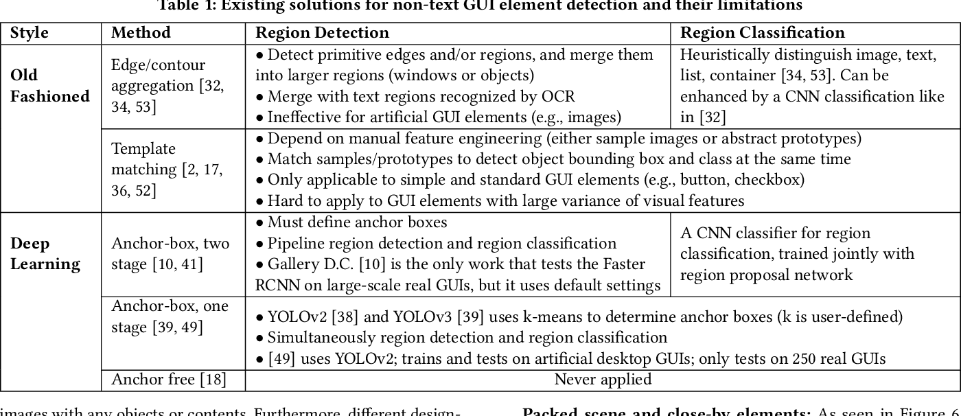 Figure 2 for Object Detection for Graphical User Interface: Old Fashioned or Deep Learning or a Combination?