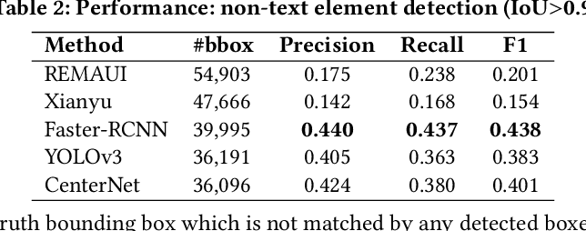Figure 4 for Object Detection for Graphical User Interface: Old Fashioned or Deep Learning or a Combination?