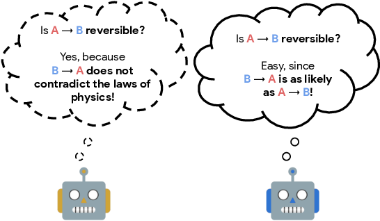 Figure 1 for There Is No Turning Back: A Self-Supervised Approach for Reversibility-Aware Reinforcement Learning