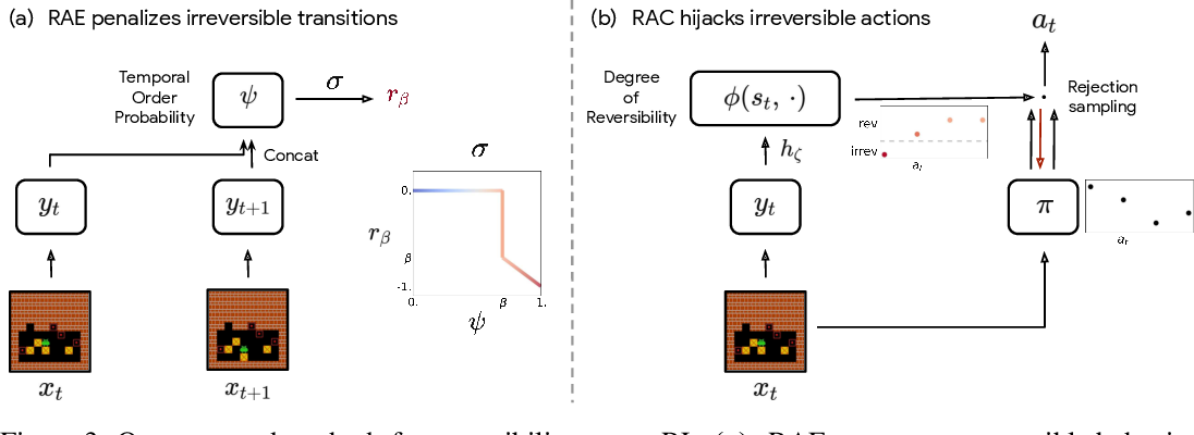 Figure 3 for There Is No Turning Back: A Self-Supervised Approach for Reversibility-Aware Reinforcement Learning