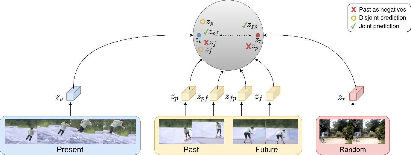 Figure 1 for Unsupervised Video Representation Learning by Bidirectional Feature Prediction