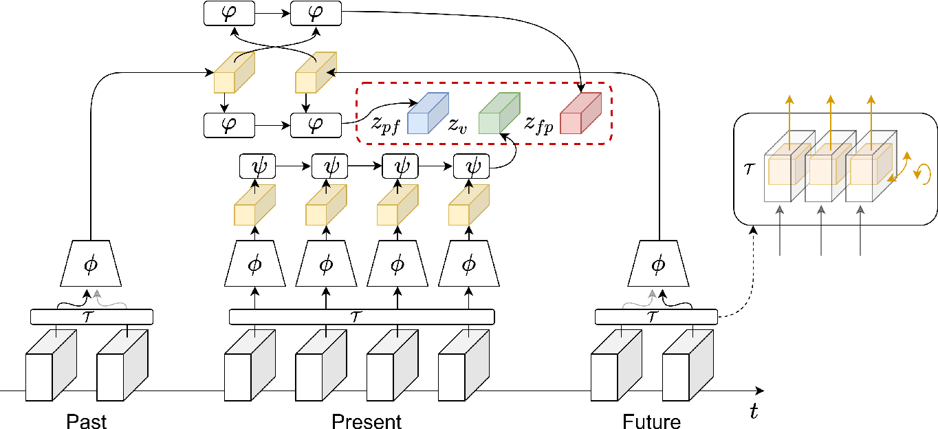 Figure 3 for Unsupervised Video Representation Learning by Bidirectional Feature Prediction