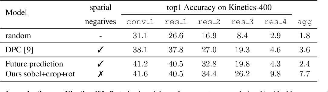 Figure 4 for Unsupervised Video Representation Learning by Bidirectional Feature Prediction