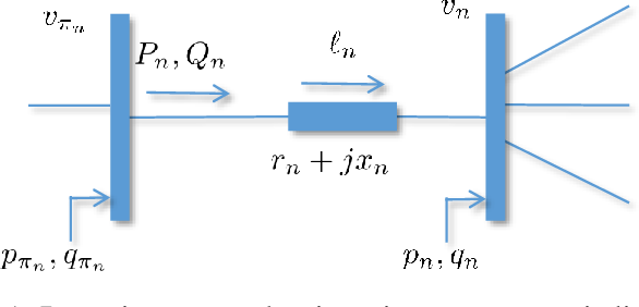 Figure 1 for A Statistical Learning Approach to Reactive Power Control in Distribution Systems