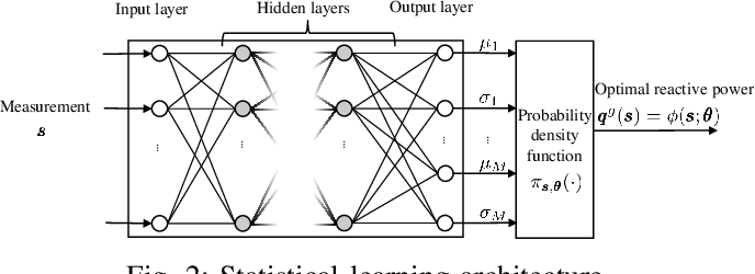 Figure 2 for A Statistical Learning Approach to Reactive Power Control in Distribution Systems
