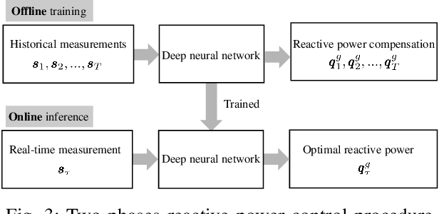 Figure 3 for A Statistical Learning Approach to Reactive Power Control in Distribution Systems